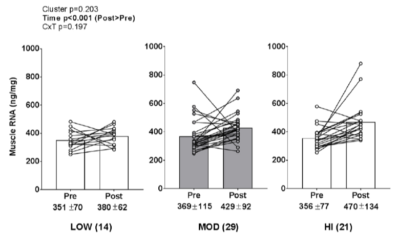 Muscle RNA low, moderate, and high
