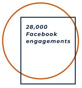 """28,000 Facebook engagements"""