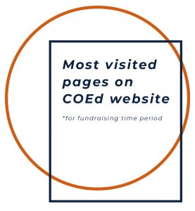 """Most visited pages on COEd website for fundraising time period"""